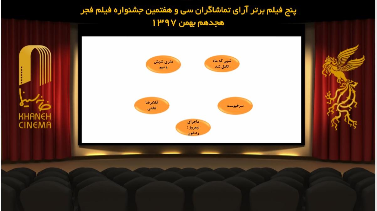 پنج فیلم منتخب مردم در جشنواره فیلم فجر