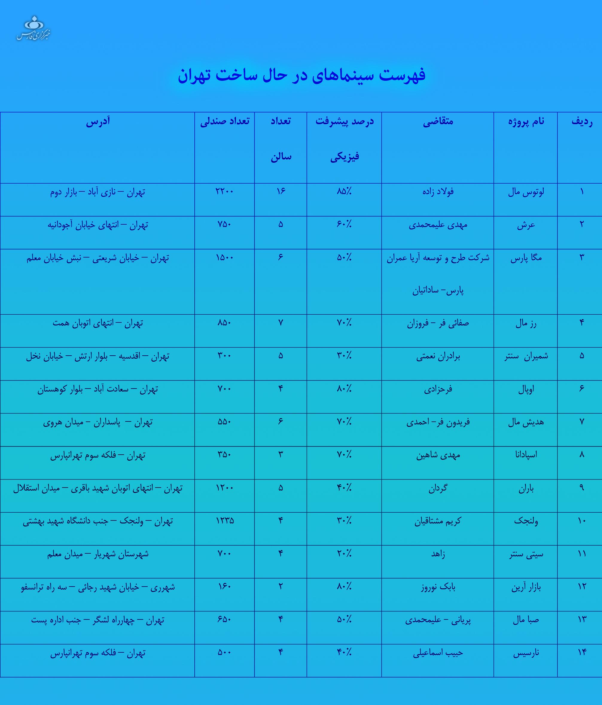قرار است چند سینما در تهران ساخته شوند؟