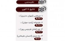 نتیجه چهارمین نظرسنجی «شایان فیلم»